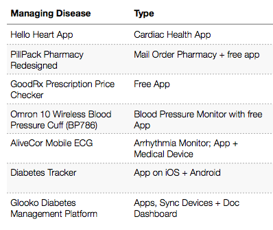 "Hello Heart on the ""Managing Disease"" table in the MIT report"