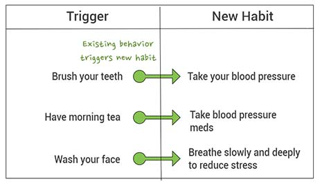 Use triggers to form habits