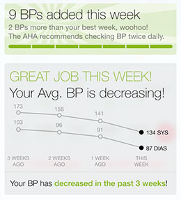 BP Trends over time