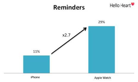 Reminders are use d 3X more often on Apple Watch than iPhone-only