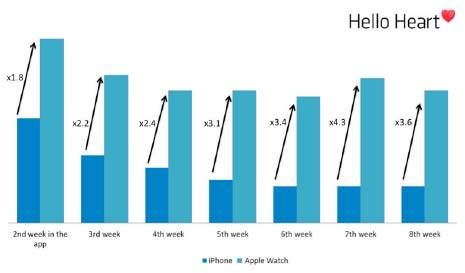 People stay engaged with their health 4X more on Apple Watch than on iPhone-only