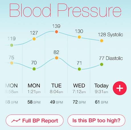 blood pressure dashboard with heart rate