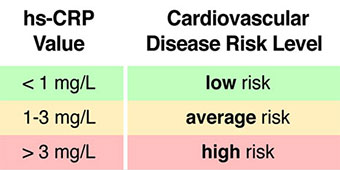 C-reative protein levels predict cardiovascular risk