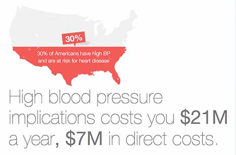 Cost of high blood pressure to employers in the US