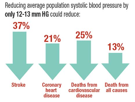 A reduction by only 12 mm HG has a big impact on cardiovascular problems