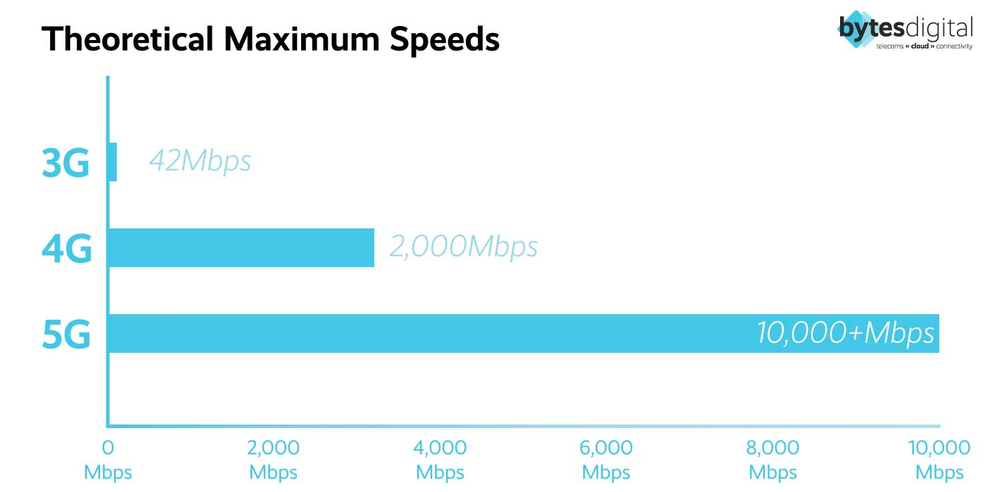 4G vs 5G speeds