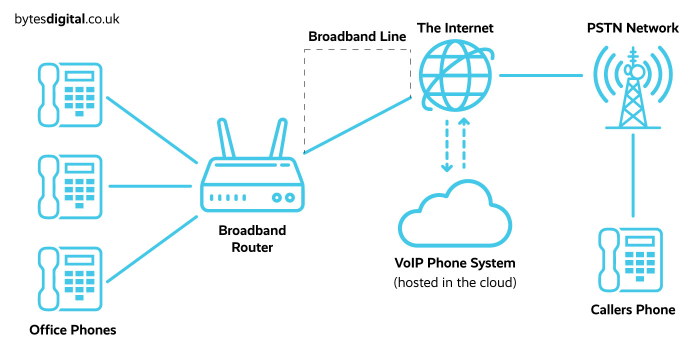 VoIP Phone system diagram