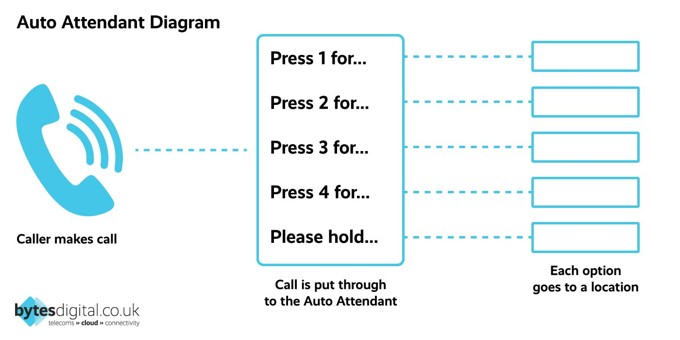 Auto attendant diagram