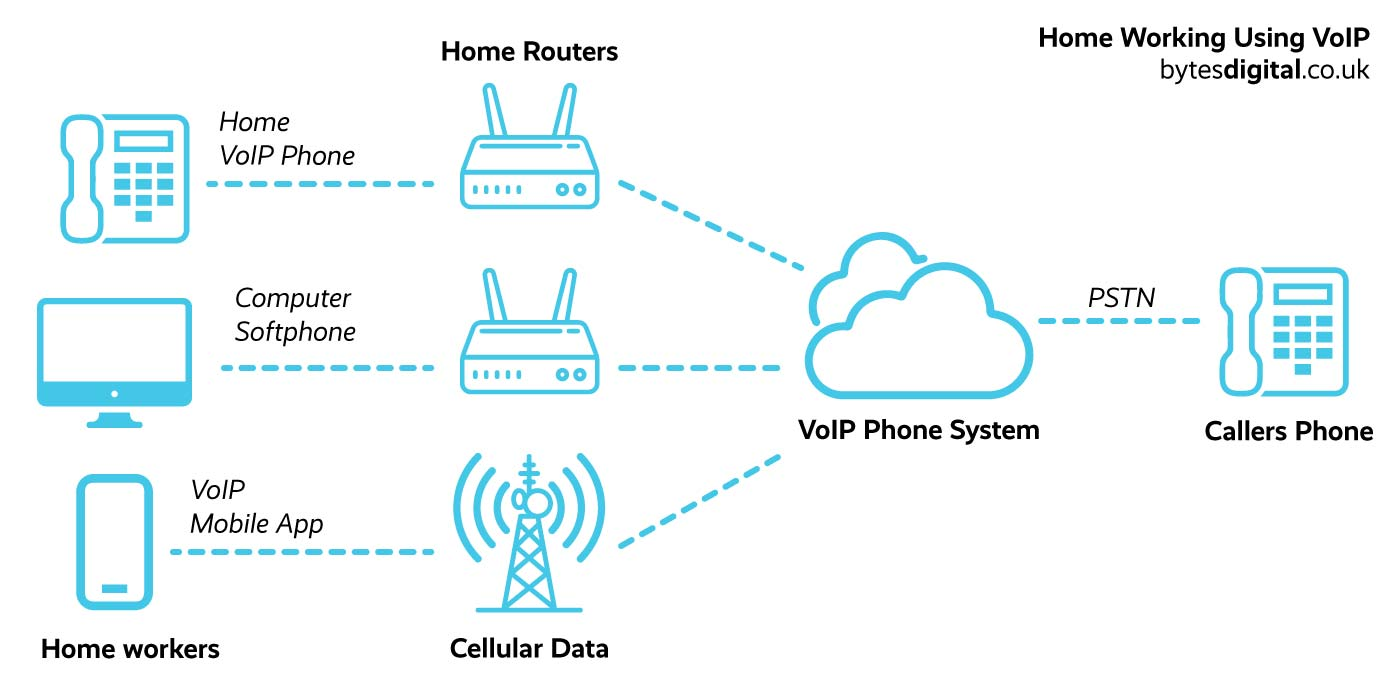 Work from home phone system diagram