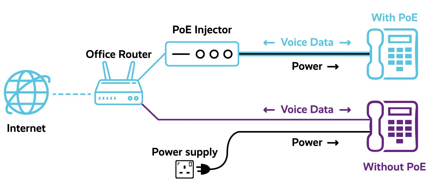 Power over ethernet (POE) Diagram