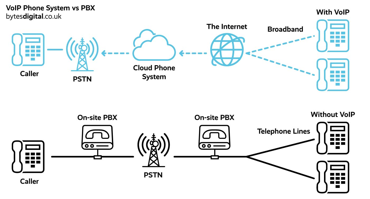 VoIP Phone System vs PBX Diagram