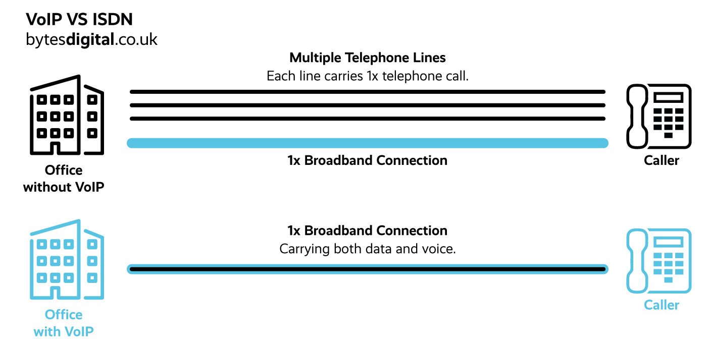 VoIP Phone Lines Diagram