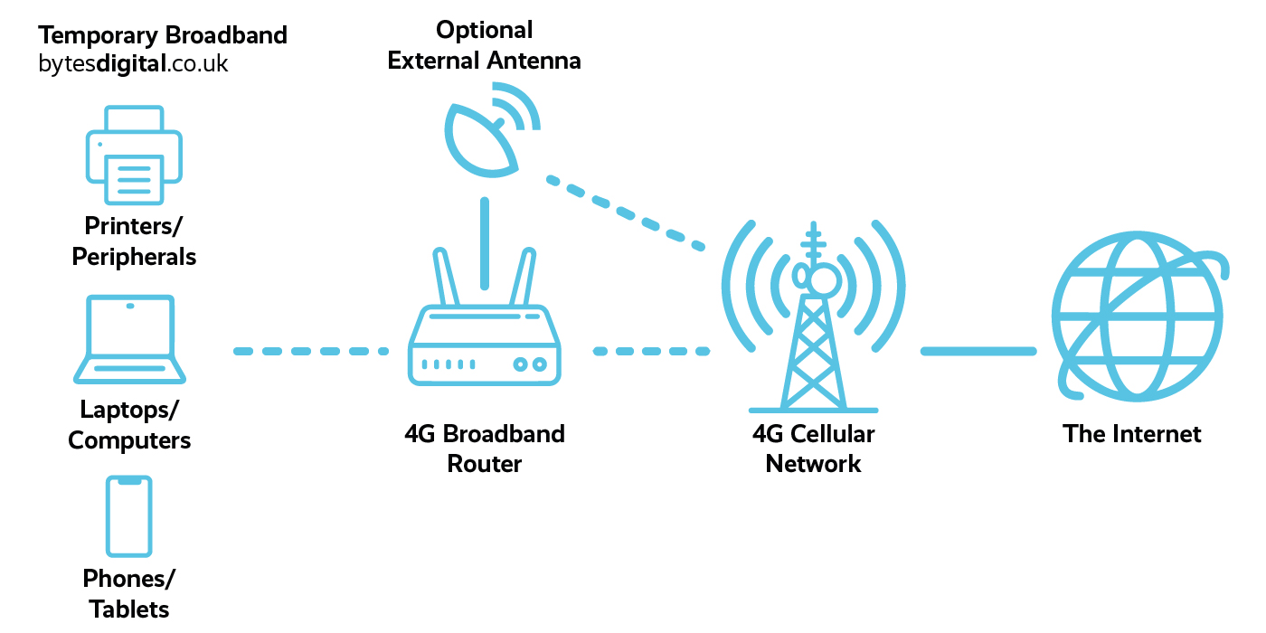 Temporary Broadband Diagram