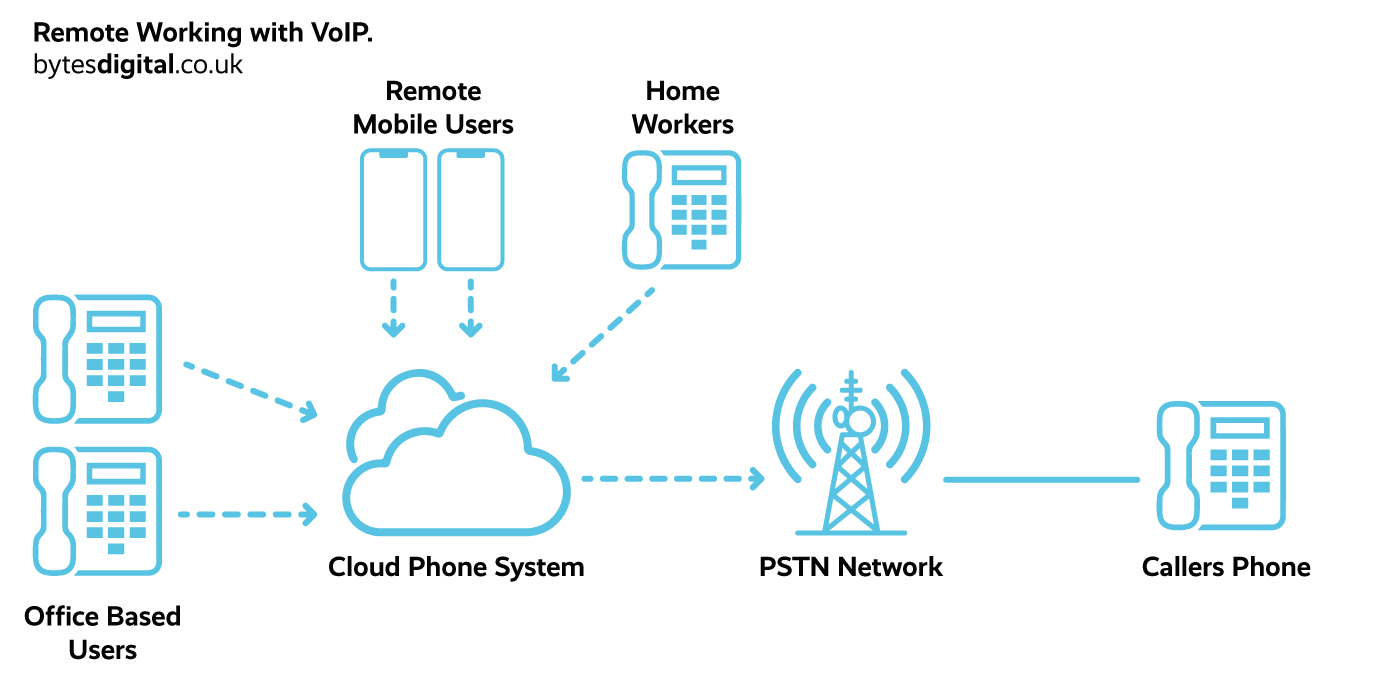 Remote working with VoIP diagram