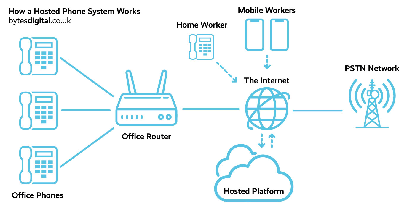 Hosted PBX telephone system diagram
