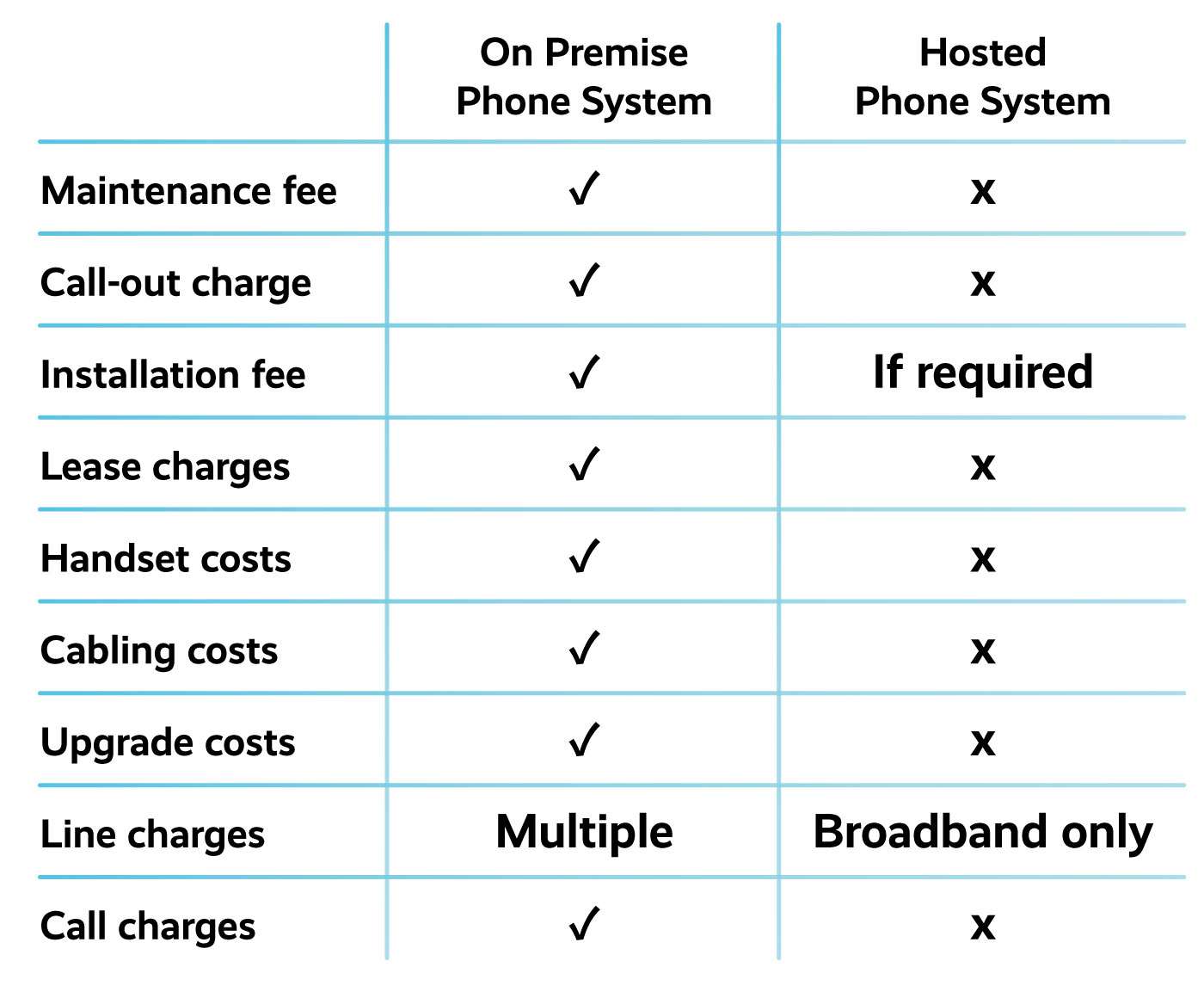 Hosted phone system comparison