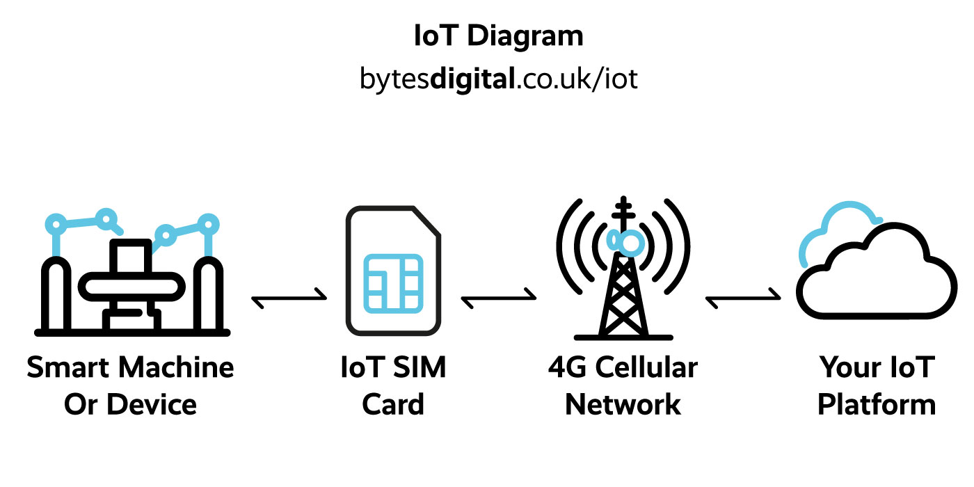 Internet of things Diagram