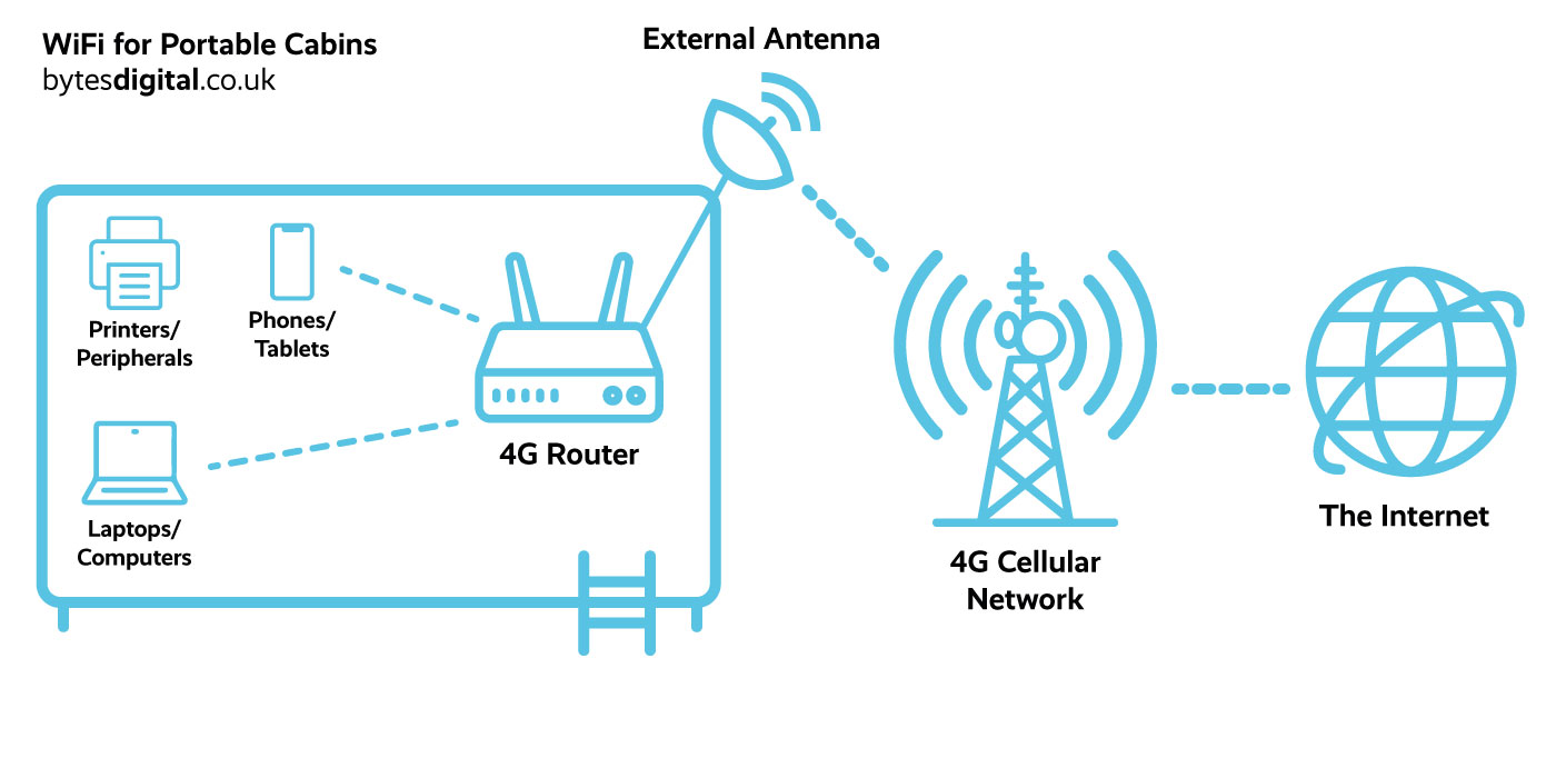 Portable Cabin Broadband & WiFi Diagram
