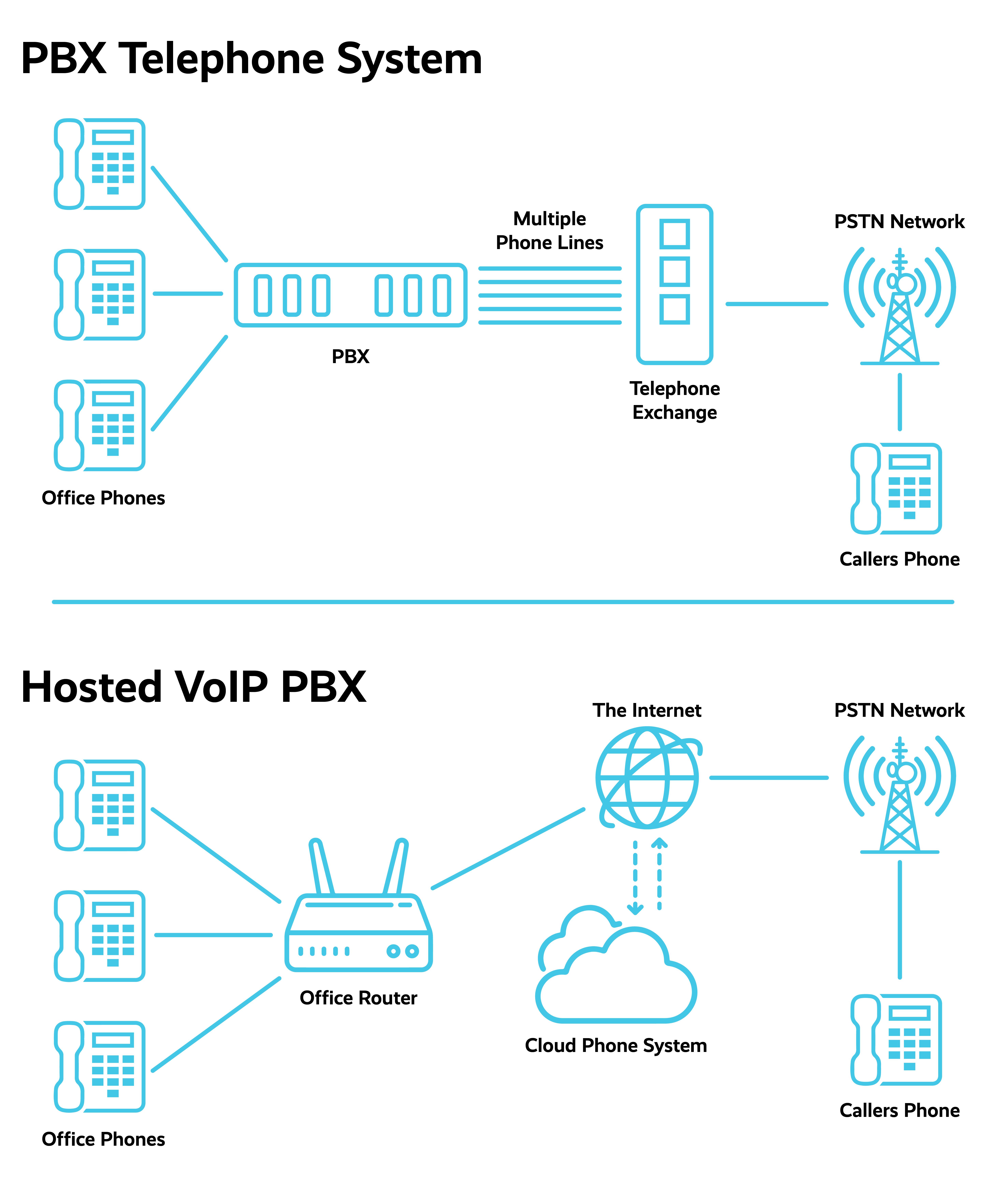 PBX telephone system diagram