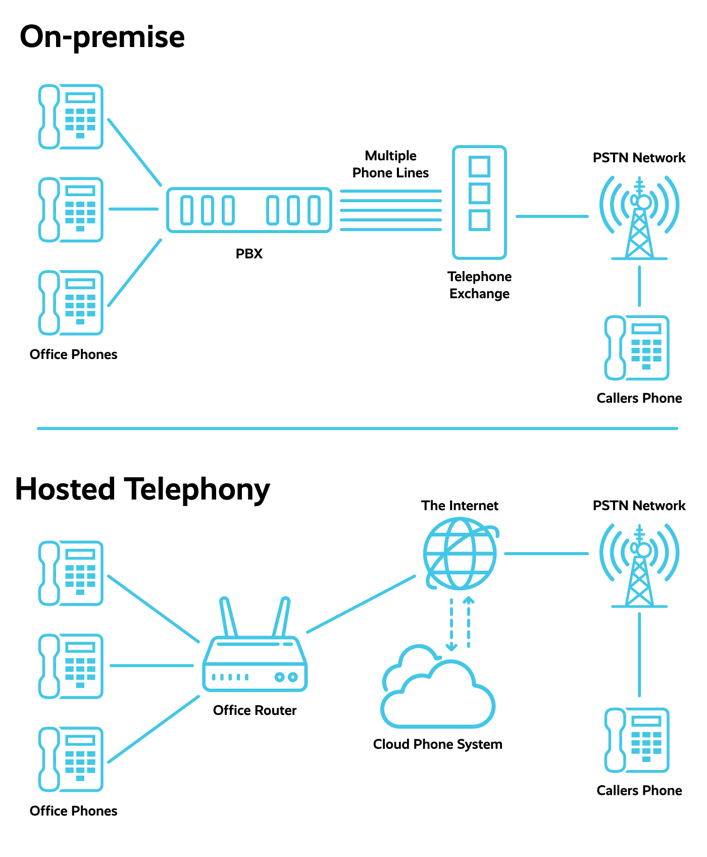 On-premise vs hosted telephony diagram