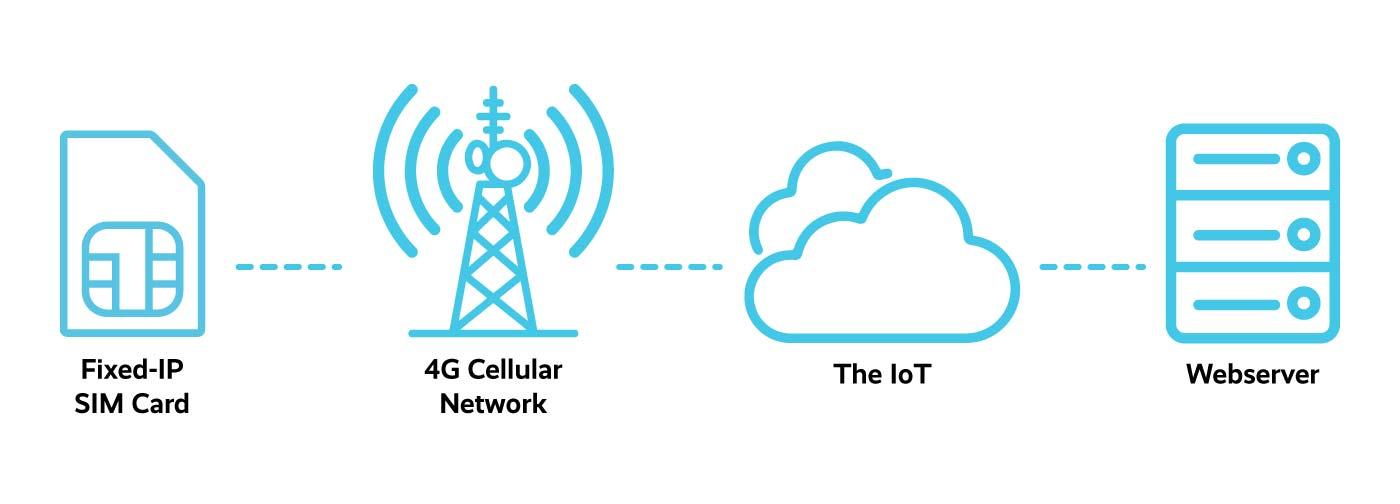 IoT SIM Card Diagram