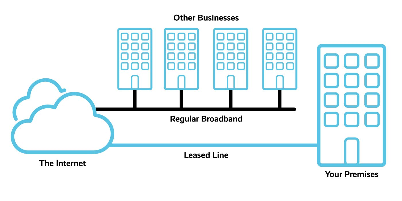 Leased Line Diagram