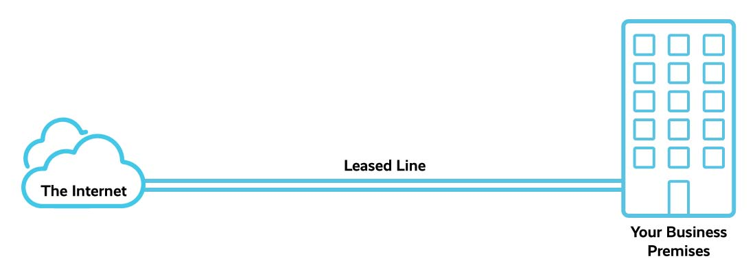 Business leased line diagram