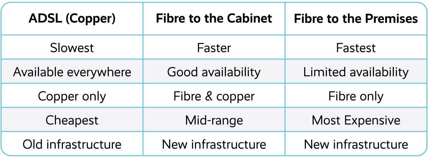 Fibre vs ADSL broadband comparison
