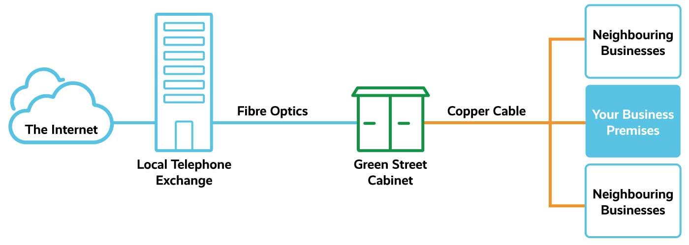Fibre broadband diagram