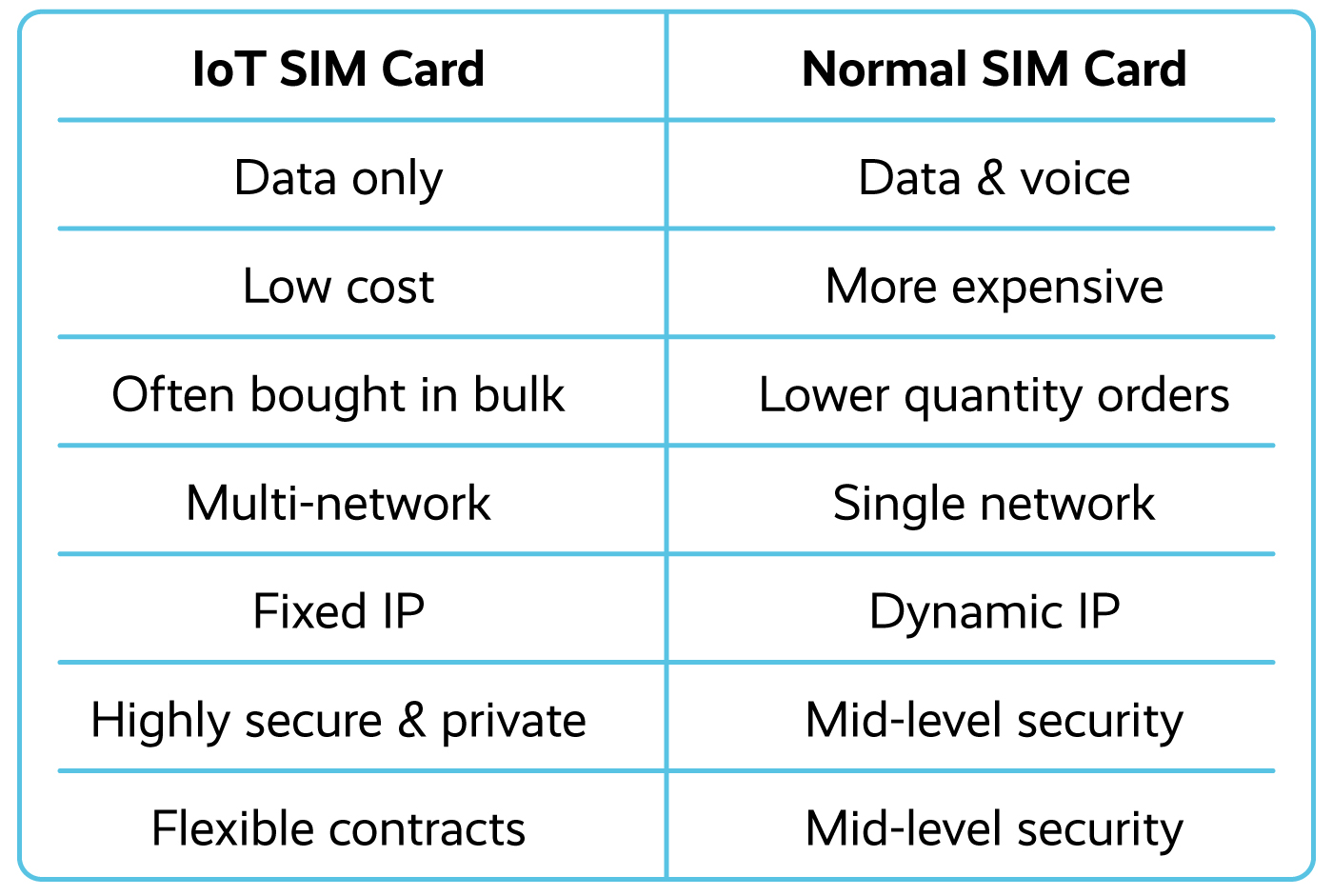 IoT SIM card vs Normal SIM Card comparison