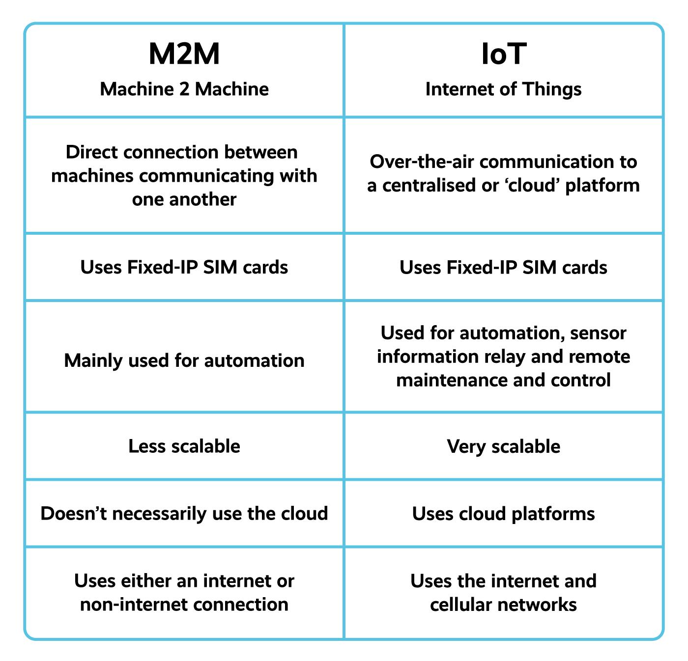 M2M vs IoT Comparison