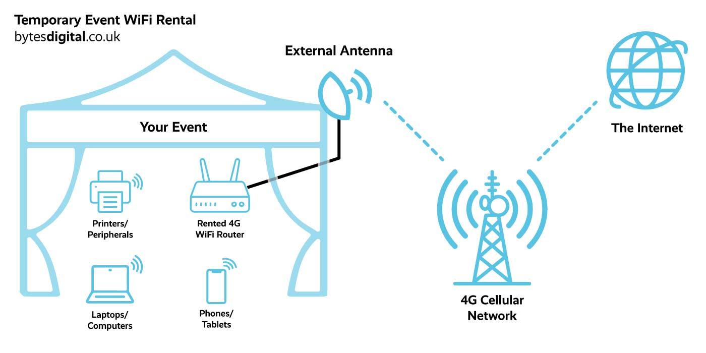 Festival WiFi Diagram