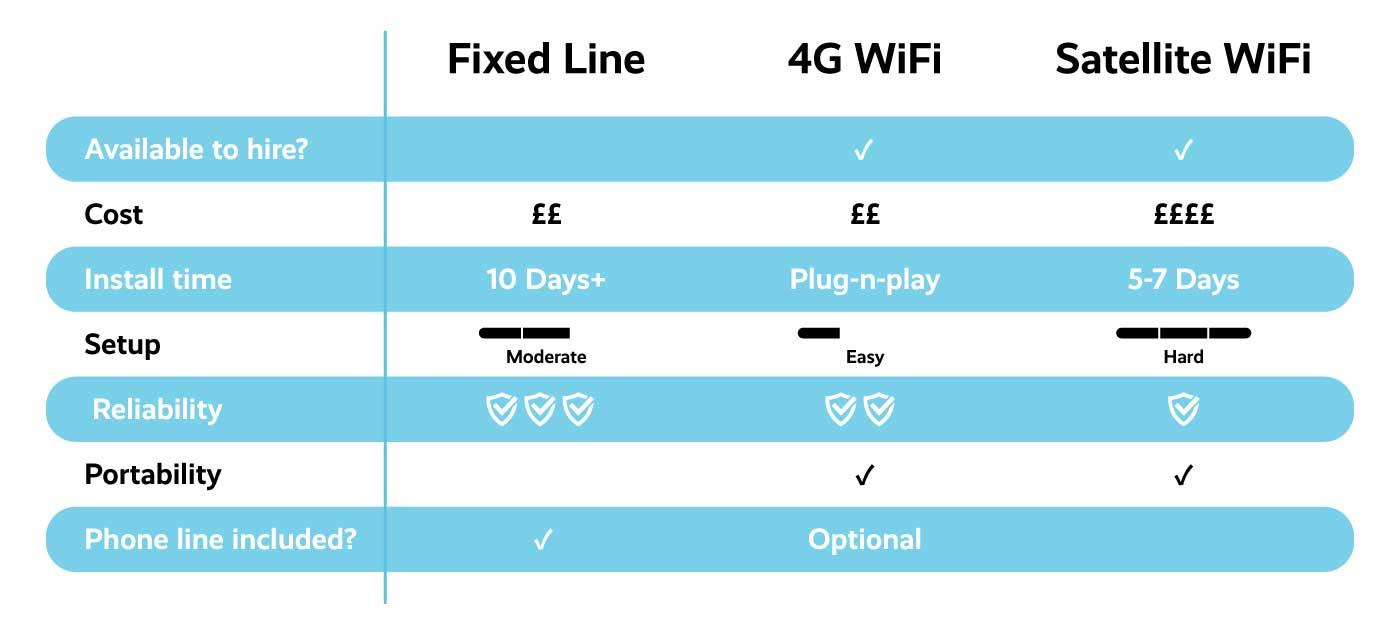 Event wifi comparison