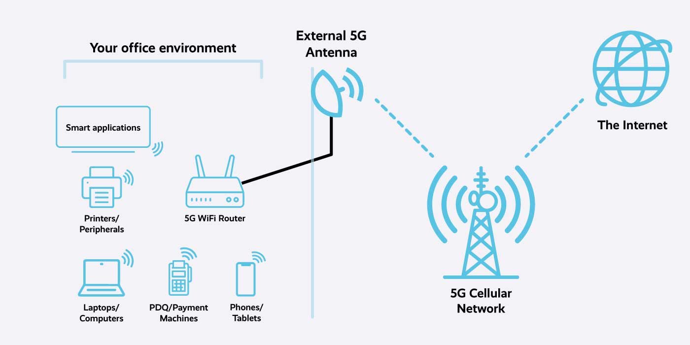 5G WiFi Diagram