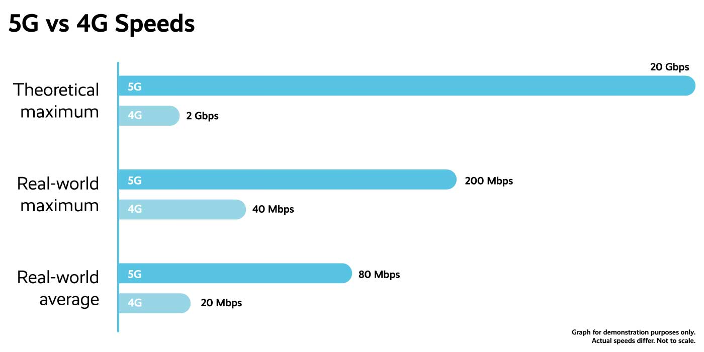 4G vs 5G Speeds
