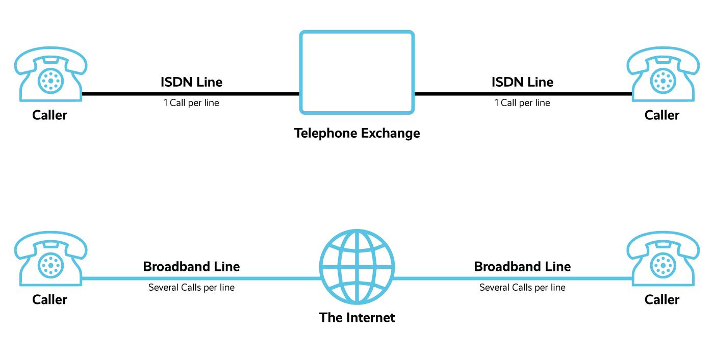 ISDN Diagram