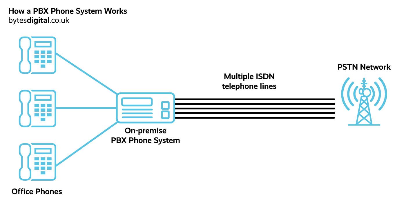 On premise PBX telephone system diagram