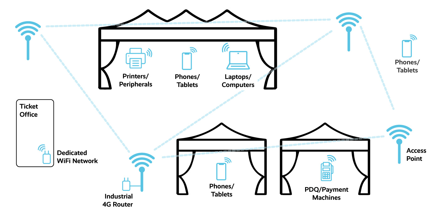 Site wide festival WiFi diagram