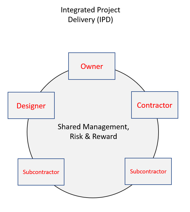 A flowchart depicting the IPD process