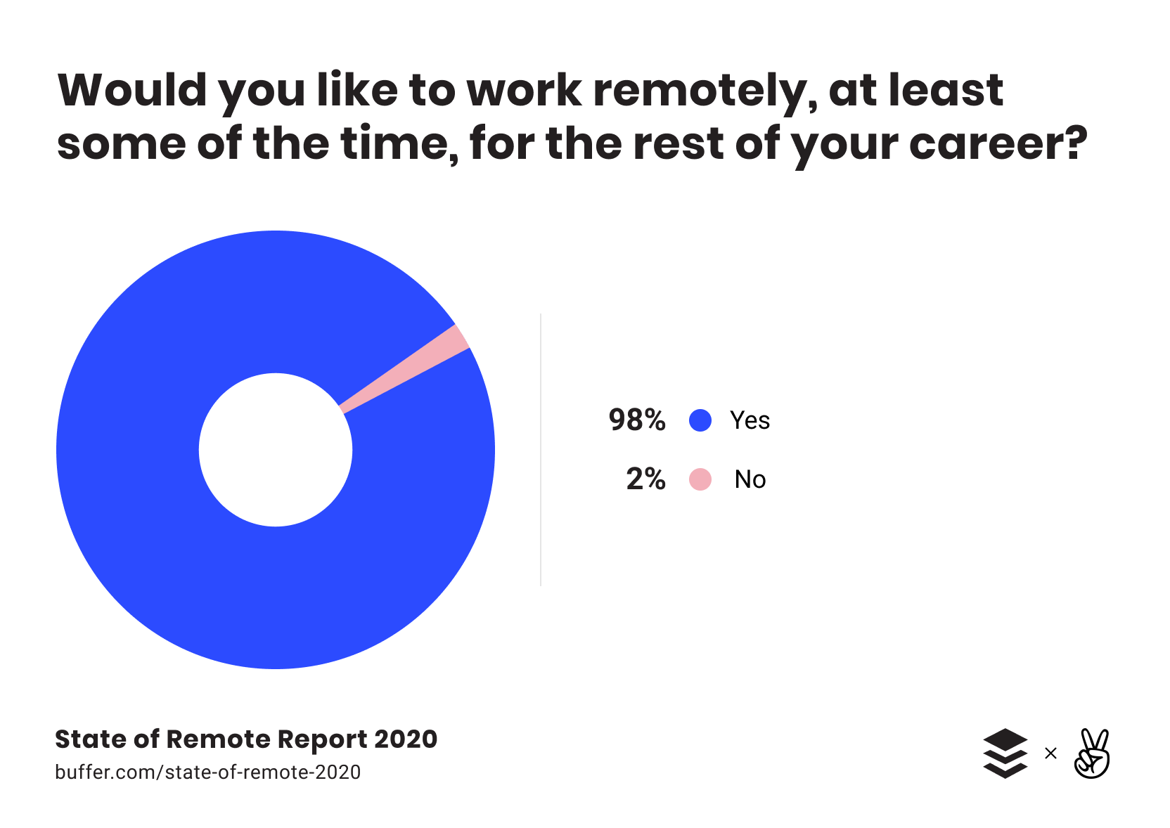Sate of remote report 2020