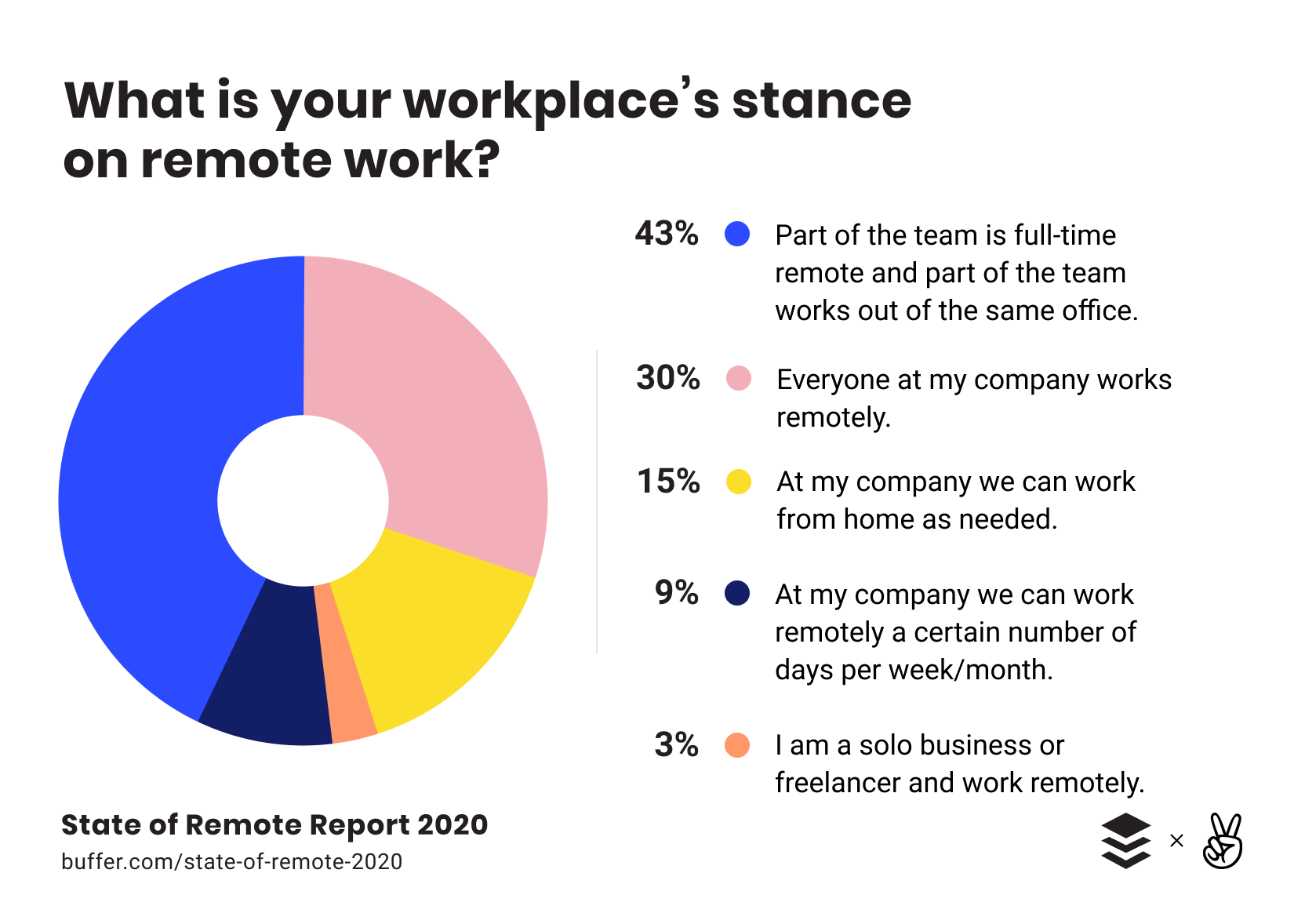 part of people working remotely because of the covid 19