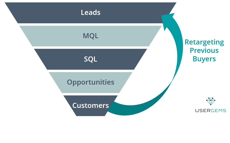 sales marketing funnel with retargeting buyers - UserGems