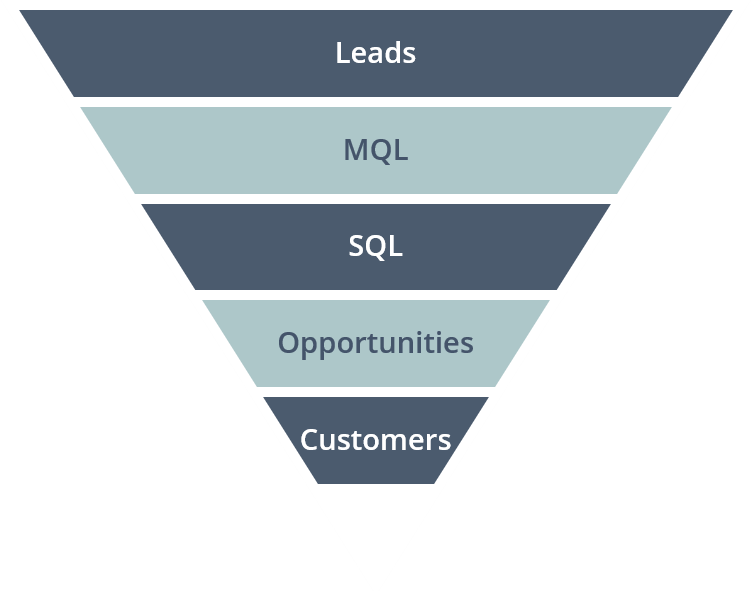 sales marketing funnel- UserGems