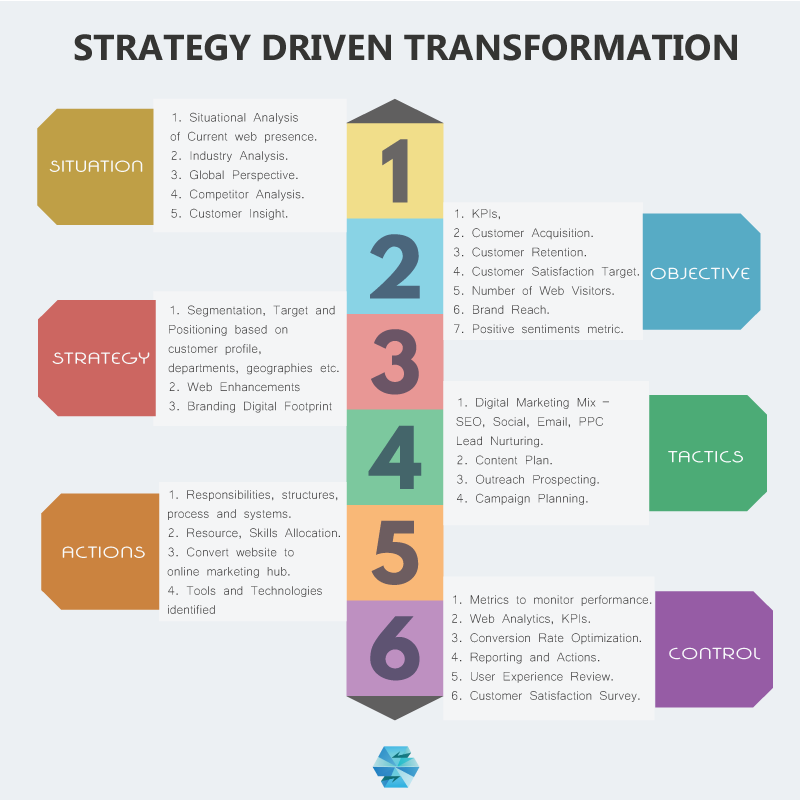 digital-marketing-strategy-guide-spinta digital