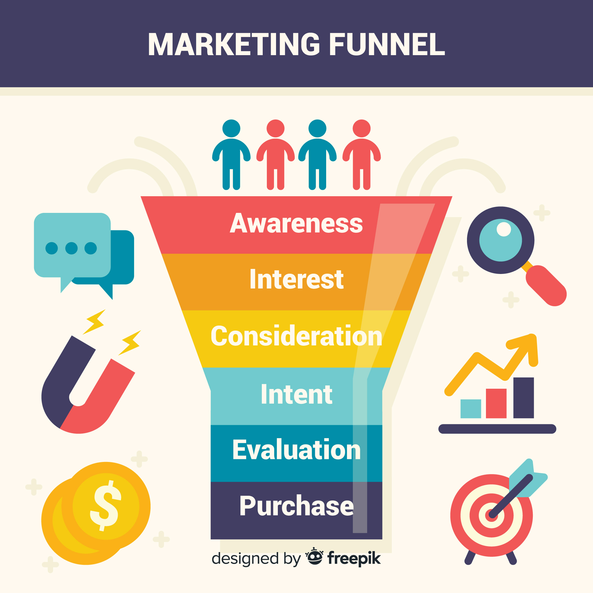 A marketing funnel used to design the customer decision journey