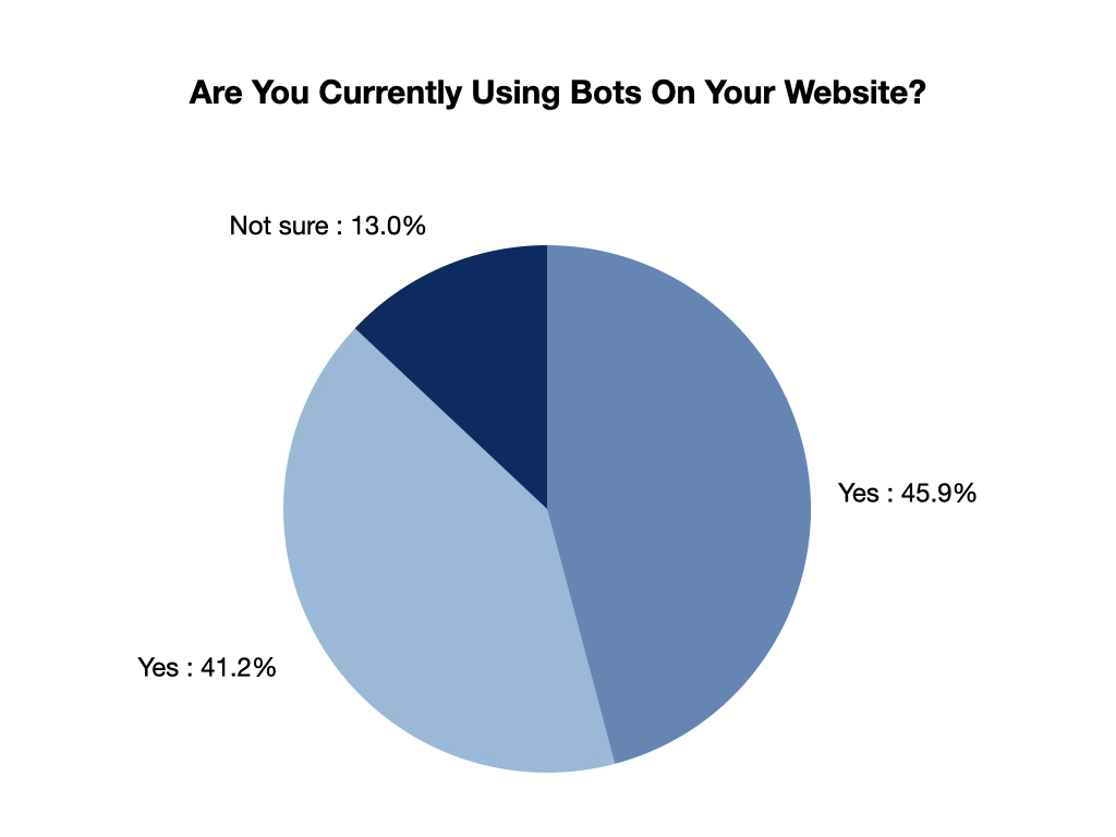 Pie chart showing percentage of companies that use chatbots on their website.
