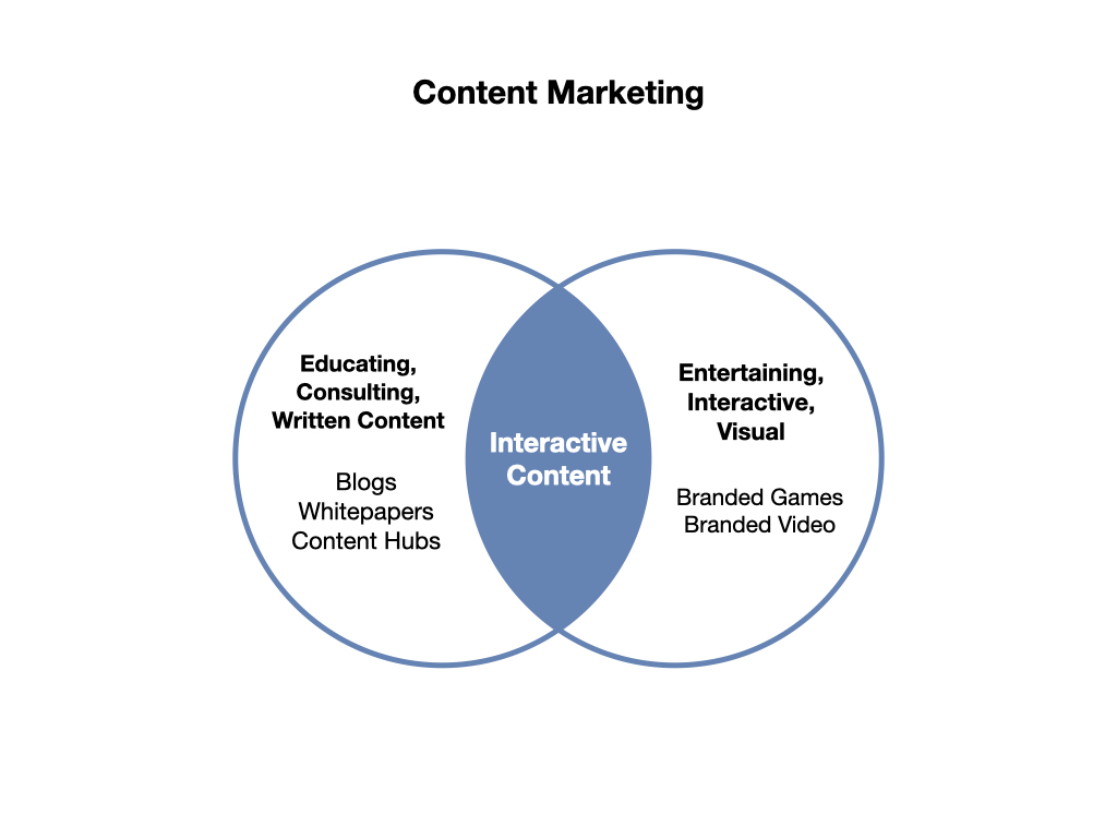 Good Content Marketing strategies include interactive content, that is a good mix of educational and entertaining content.