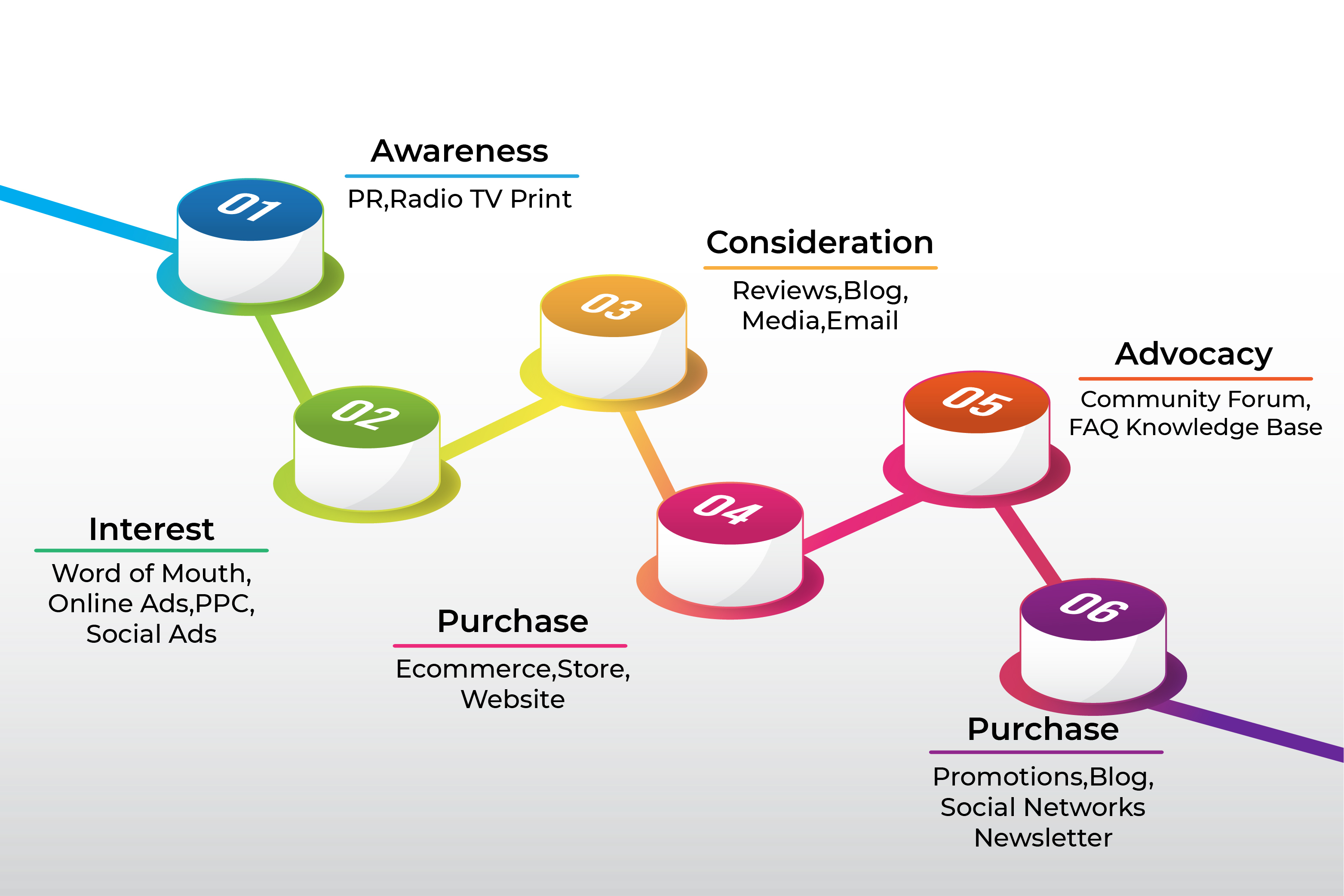 The customer journey includes six phases: awareness, interest, consideration, purchase, advocacy, and purchase.