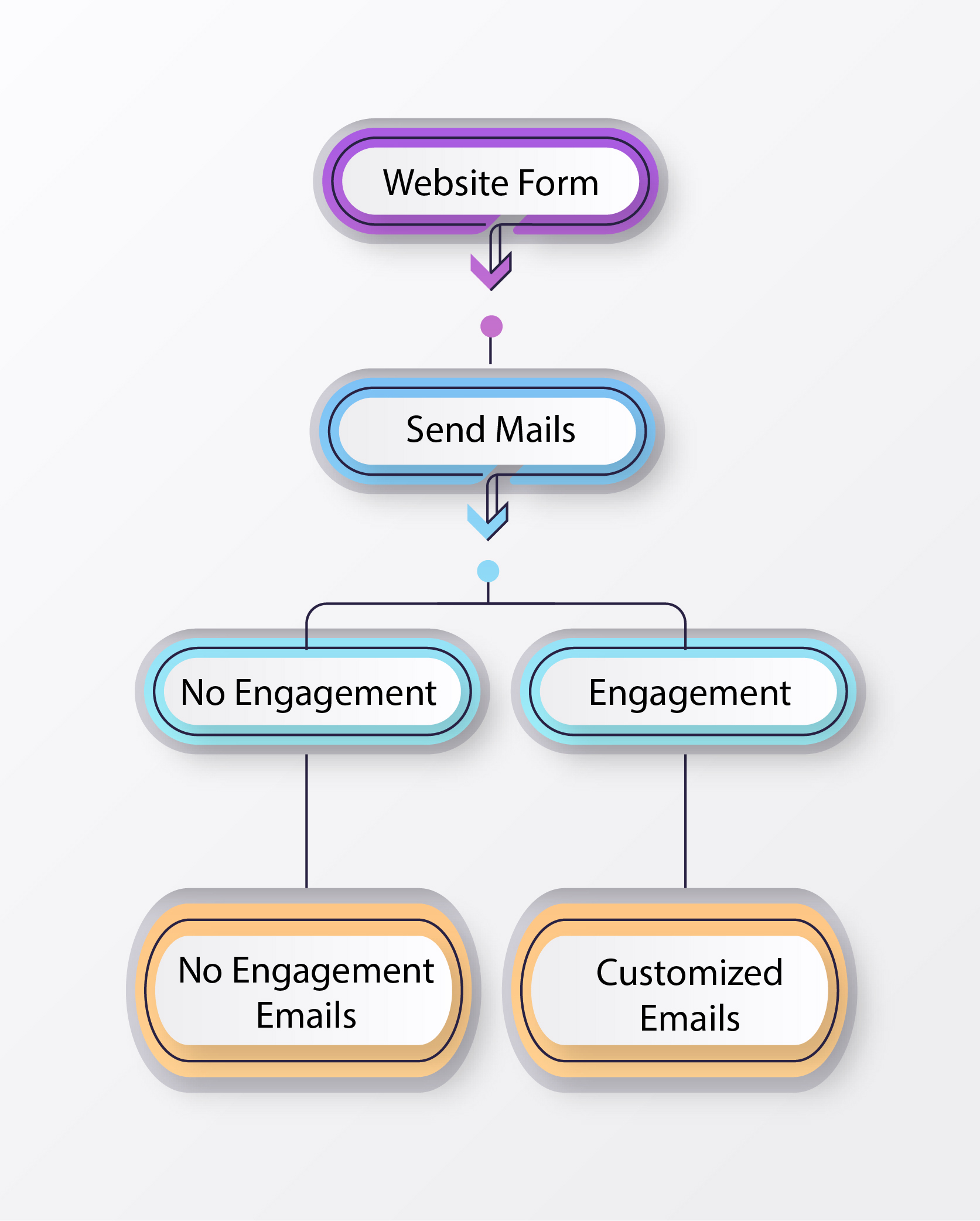 Send custom emails to prospects to nurture them better.