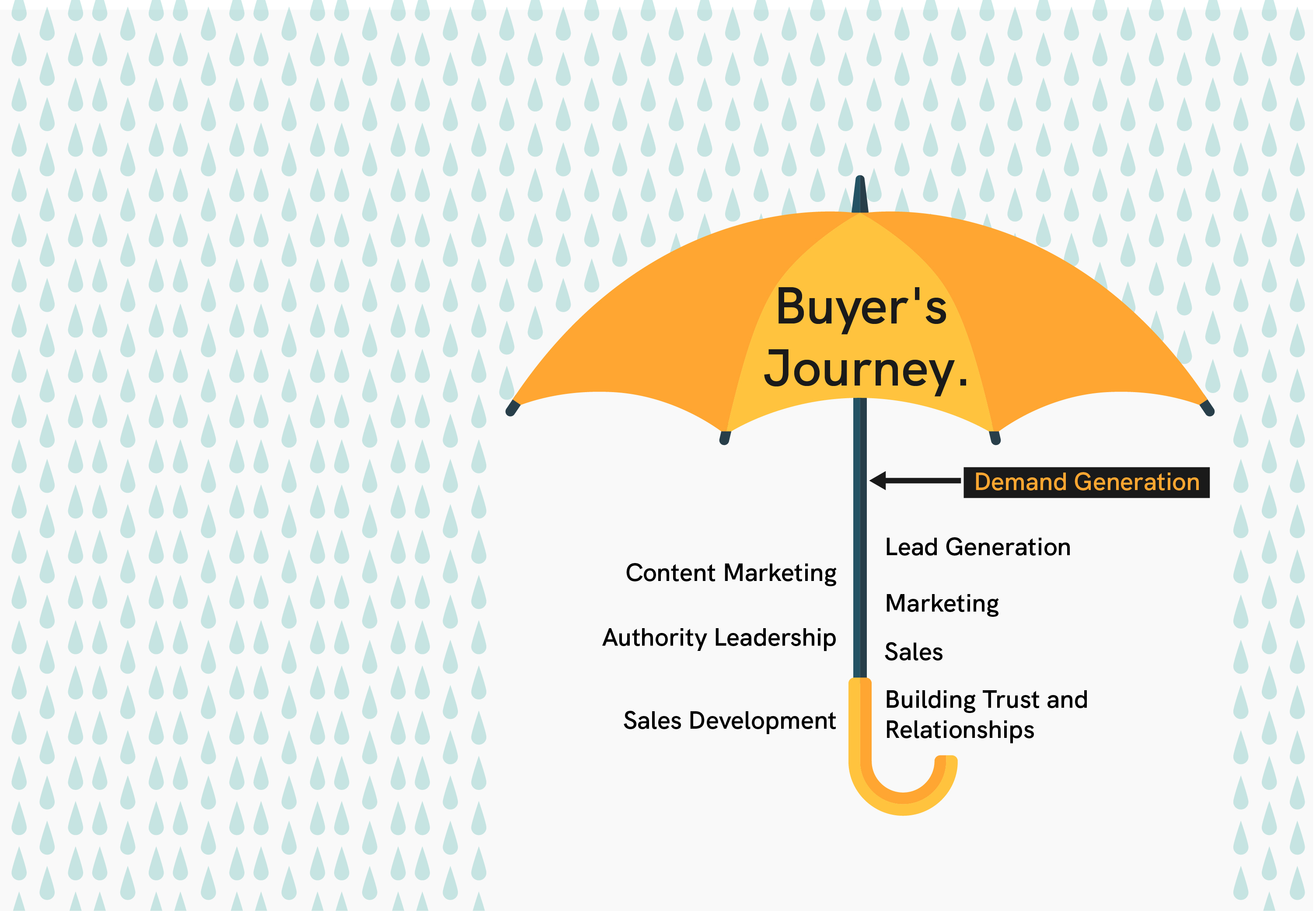 If the buyer's journey is the umbrella that covers marketing, lead gen and sales strategies, then demand generation is the umbrella's stalk that connects them all together.